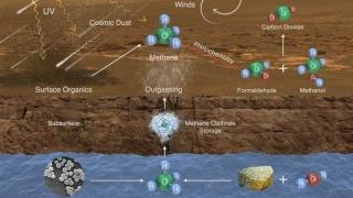 Нови доказателства за живот на Марс, учените разколебани