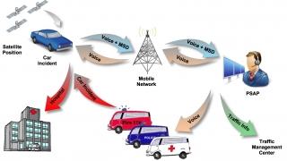 Всички нови коли в ЕС  - със система за спешни повиквания след 3 г.